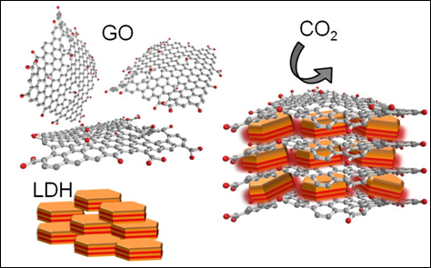 CO2 absorption using absorders